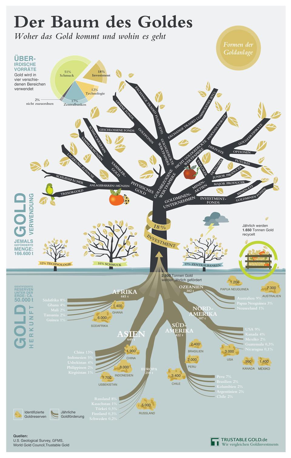Infografik der Baum des Goldes: Woher das Gold kommt und wohin es geht