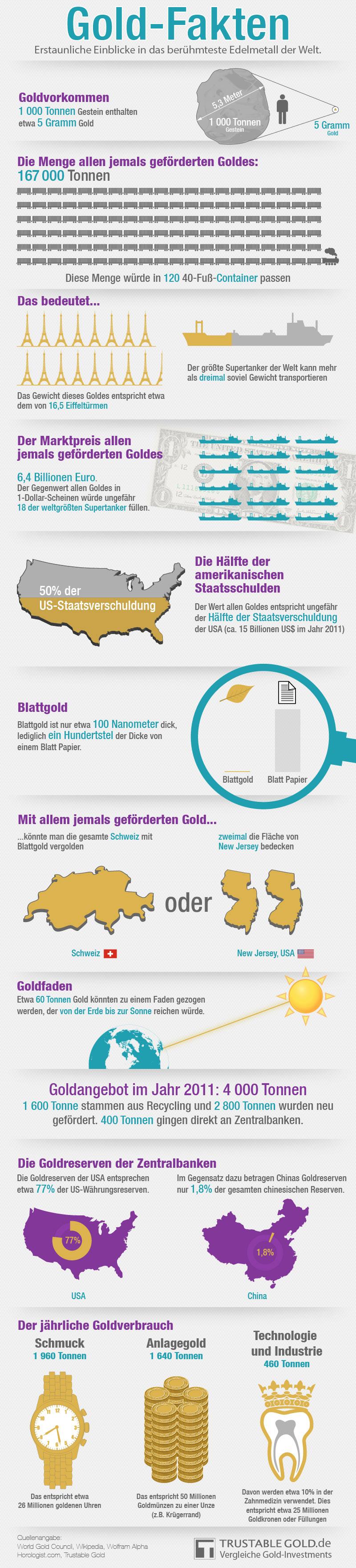 Infografik Gold Fakten