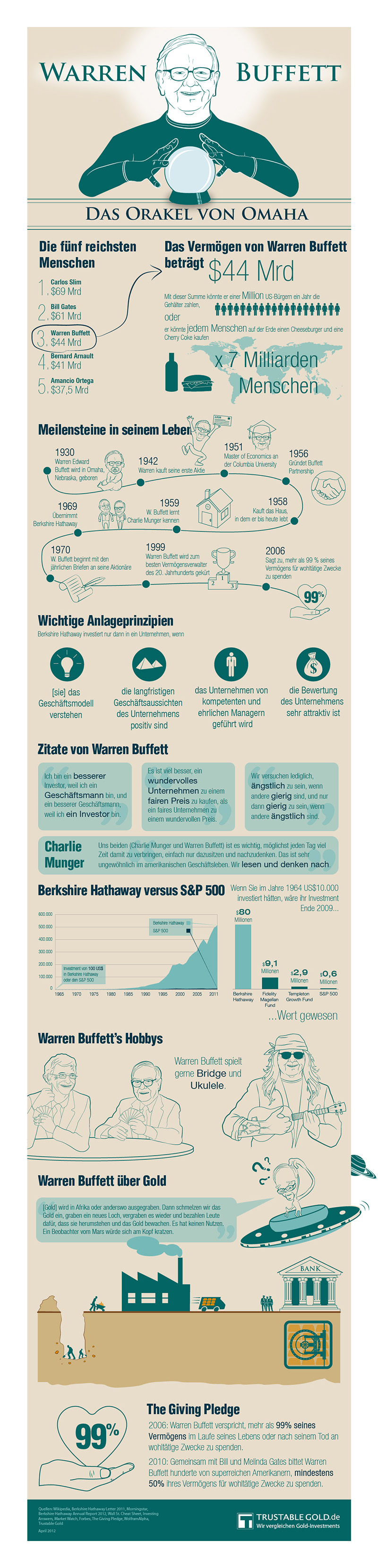 Infografik Warren Buffett