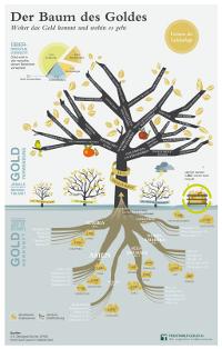 Infografik Der Baum des Goldes: Woher das Gold kommt und wohin es geht.