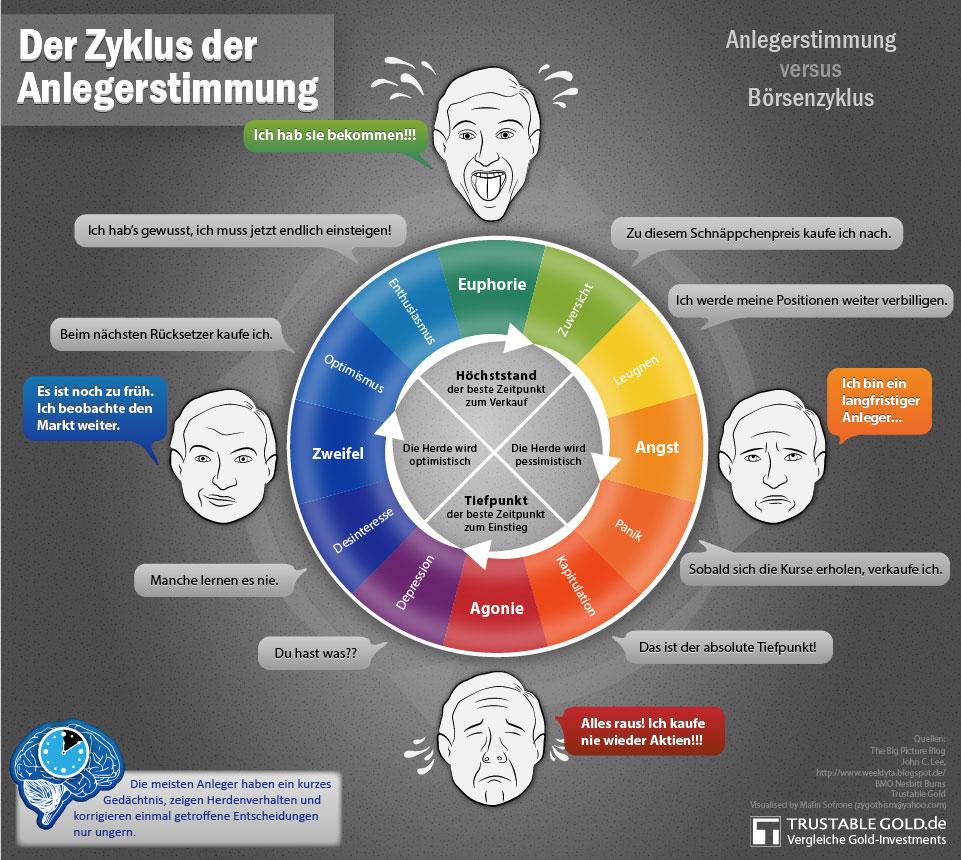 Infografik Der Zyklus der Anlegerstimmung