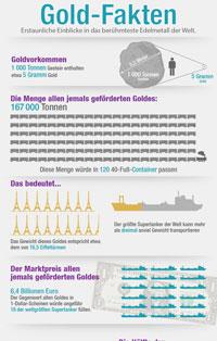 Infografik Gold-Fakten