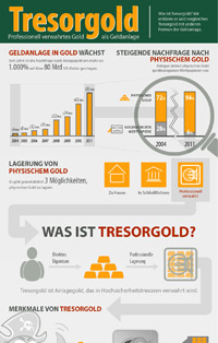Infografik Tresorgold: Zahlen und Fakten.
