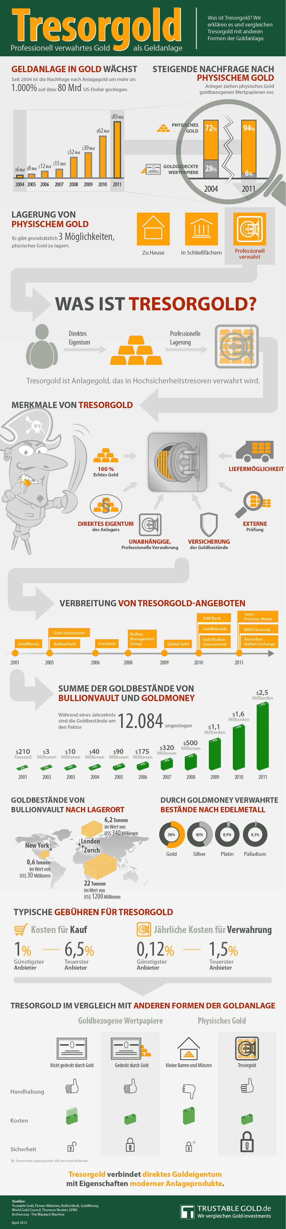 Infografik Tresorgold: Definition, Zahlen und Fakten
