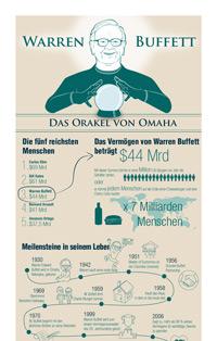 Infografik über Warren Buffett: Sein Leben, Zahlen und Fakten, Zitate, Anlageprinzipien