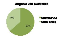 Angebot von Gold im Jahr 2012