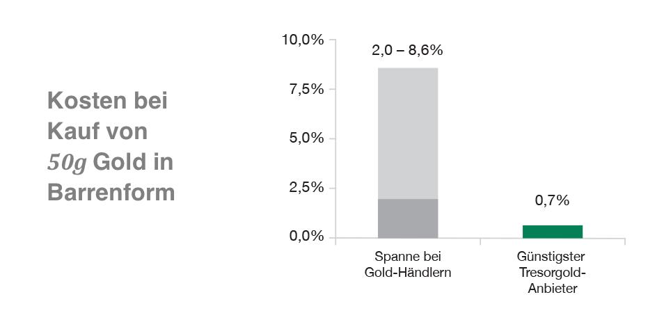 Kosten f�r 50 Gramm Goldbarren