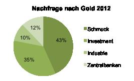 Nachfrage nach Gold im Jahr 2012