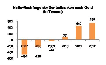 Nachfrage nach Gold seitens der Zentralbanken