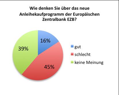 Meinung zum Anleihekaufprogramm der EZB