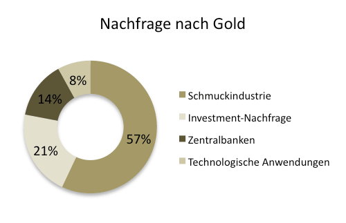 Nachfragefaktoren Gold