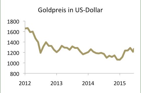 Grafik Goldpreis