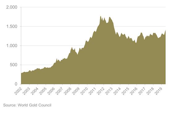 Entwicklung Goldpreis