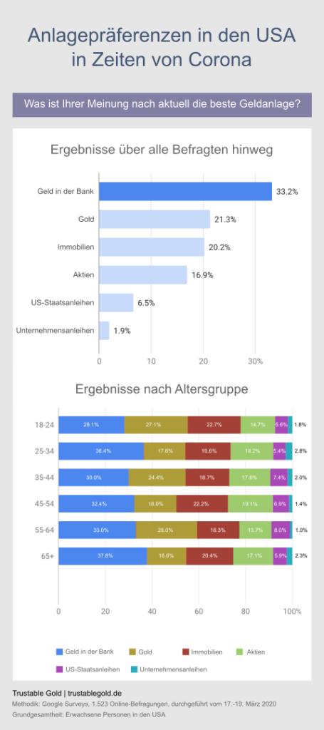 Anlagepräferenzen USA in Zeiten von Corona