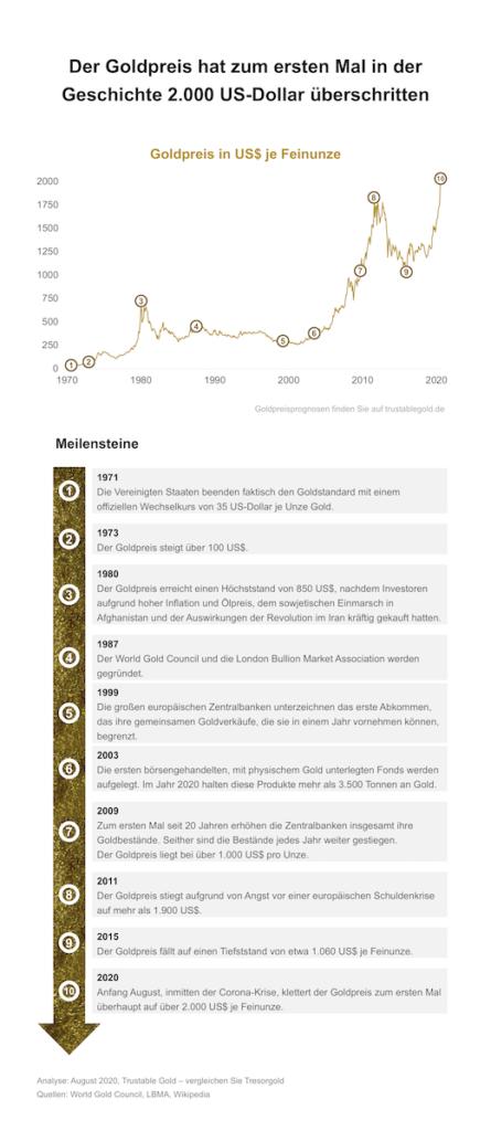 Infografik zum Goldpreisrekord von 2000 USD