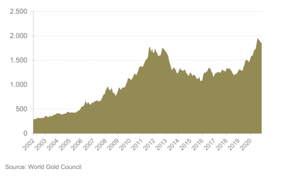 Goldpreis-Verlauf bis Dezember 2020
